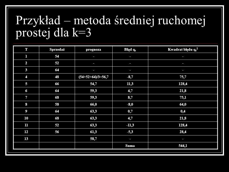 Przykład – metoda średniej ruchomej prostej dla k=3 TSprzedażprognozaBłąd q t Kwadrat błędu q t 2 154--- 252--- 364--- 448(54+52+64)/3=56,7-8,775,7 56