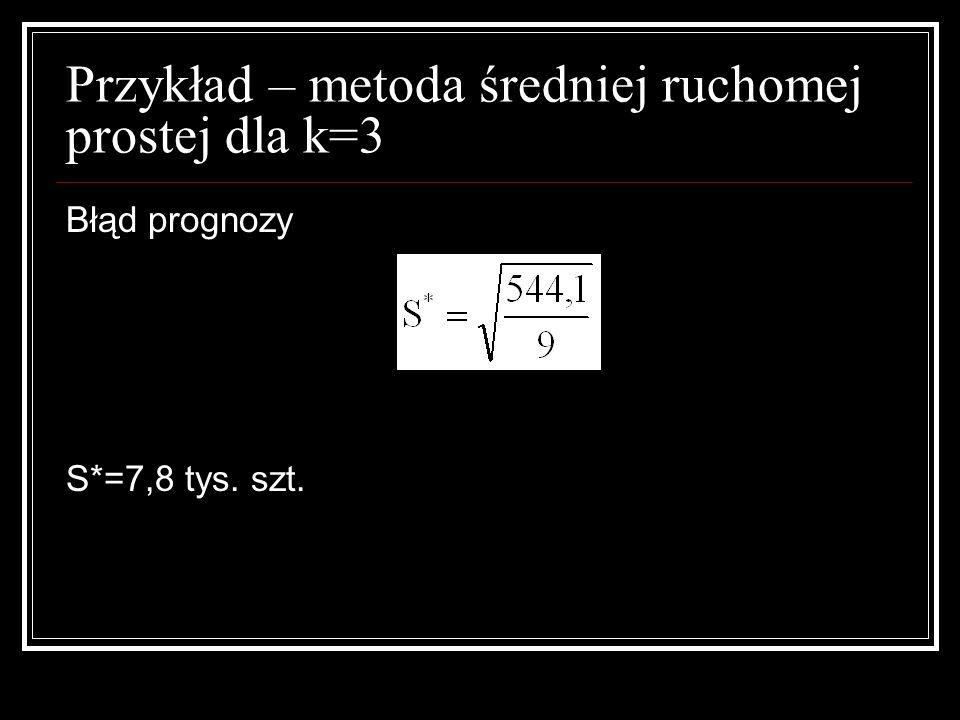 Przykład – metoda średniej ruchomej prostej dla k=3 Błąd prognozy S*=7,8 tys. szt.
