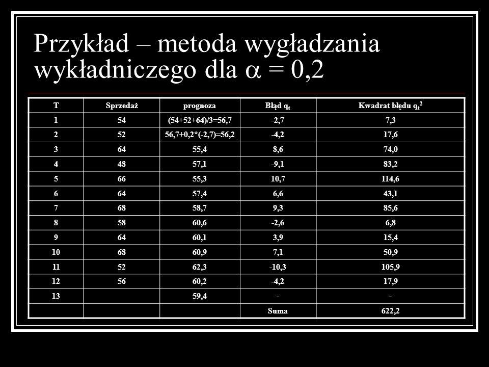 Przykład – metoda wygładzania wykładniczego dla = 0,2 TSprzedażprognozaBłąd q t Kwadrat błędu q t 2 154(54+52+64)/3=56,7-2,77,3 25256,7+0,2*(-2,7)=56,