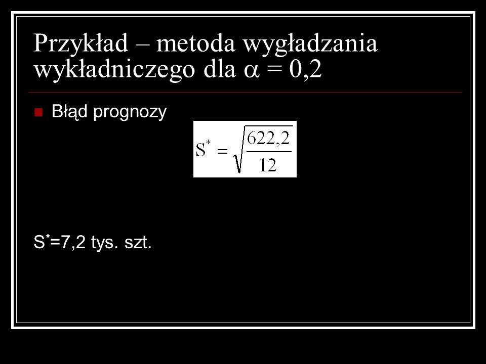 Przykład – metoda wygładzania wykładniczego dla = 0,2 Błąd prognozy S * =7,2 tys. szt.