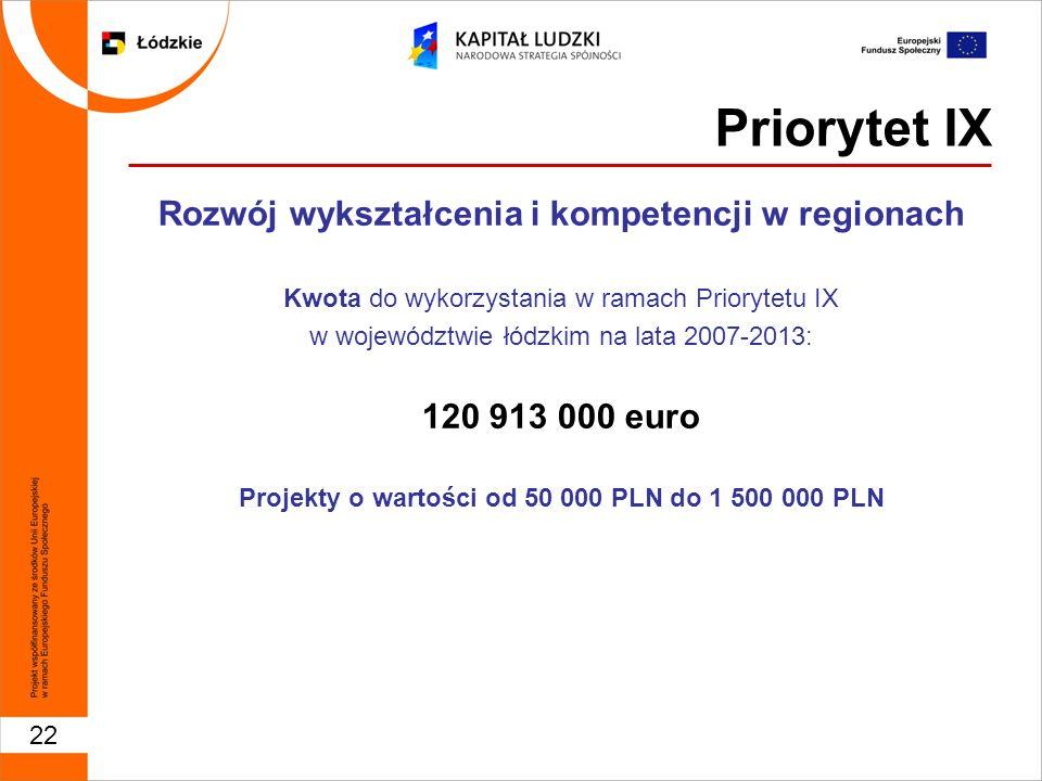 22 Priorytet IX Rozwój wykształcenia i kompetencji w regionach Kwota do wykorzystania w ramach Priorytetu IX w województwie łódzkim na lata 2007-2013: 120 913 000 euro Projekty o wartości od 50 000 PLN do 1 500 000 PLN