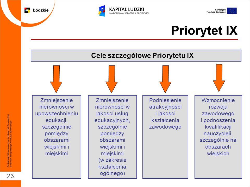 23 Priorytet IX Cele szczegółowe Priorytetu IX Wzmocnienie rozwoju zawodowego i podnoszenia kwalifikacji nauczycieli, szczególnie na obszarach wiejskich Podniesienie atrakcyjności i jakości kształcenia zawodowego Zmniejszenie nierówności w jakości usług edukacyjnych, szczególnie pomiędzy obszarami wiejskimi i miejskimi (w zakresie kształcenia ogólnego) Zmniejszenie nierówności w upowszechnieniu edukacji, szczególnie pomiędzy obszarami wiejskimi i miejskimi