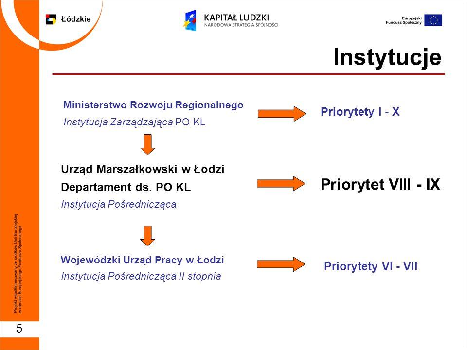 5 Instytucje Ministerstwo Rozwoju Regionalnego Instytucja Zarządzająca PO KL Urząd Marszałkowski w Łodzi Departament ds.