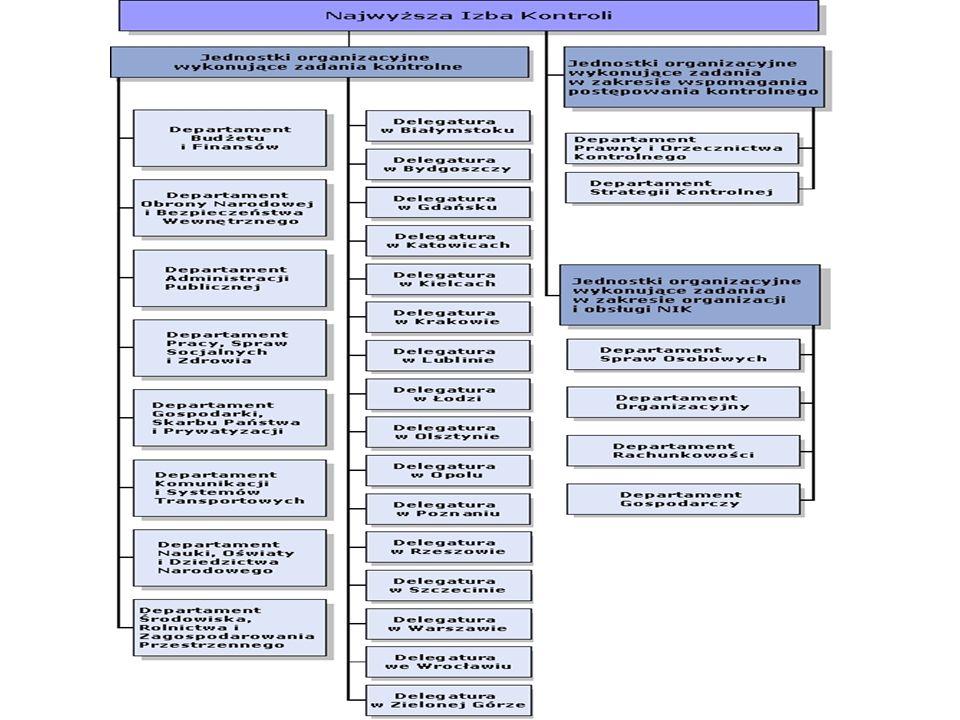 RIO - organizacja W wyniku reformy administracyjnej, od 1999 r.
