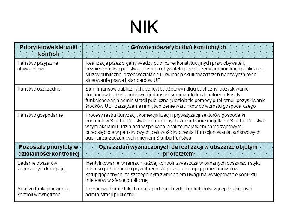 NIK – zawiadomienia do organów ścigania przestępstw oraz wnioski o ukaranie do sądów w 2006r.