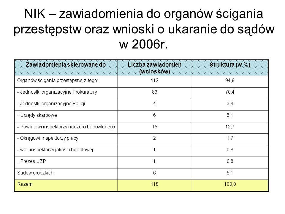 NIK – wybrane zawiadomienia w sprawie o naruszenie dyscypliny finansów publicznych przekazane właściwym organom w 2006r.