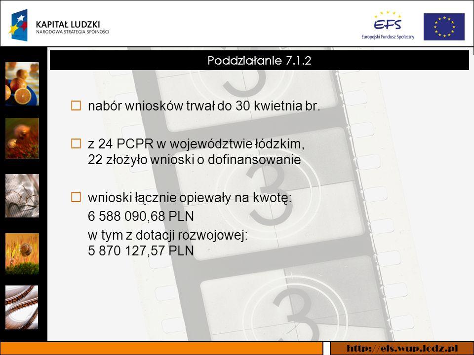 http://efs.wup.lodz.pl Informacja na temat złożonych wniosków systemowych – Działanie 7.1