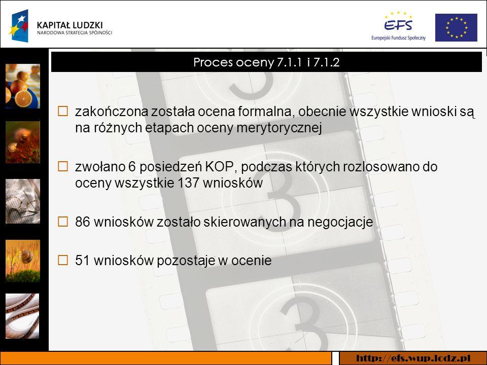 http://efs.wup.lodz.pl Proces oceny 7.1.1 i 7.1.2 zakończona została ocena formalna, obecnie wszystkie wnioski są na różnych etapach oceny merytorycznej zwołano 6 posiedzeń KOP, podczas których rozlosowano do oceny wszystkie 137 wniosków 86 wniosków zostało skierowanych na negocjacje 51 wniosków pozostaje w ocenie