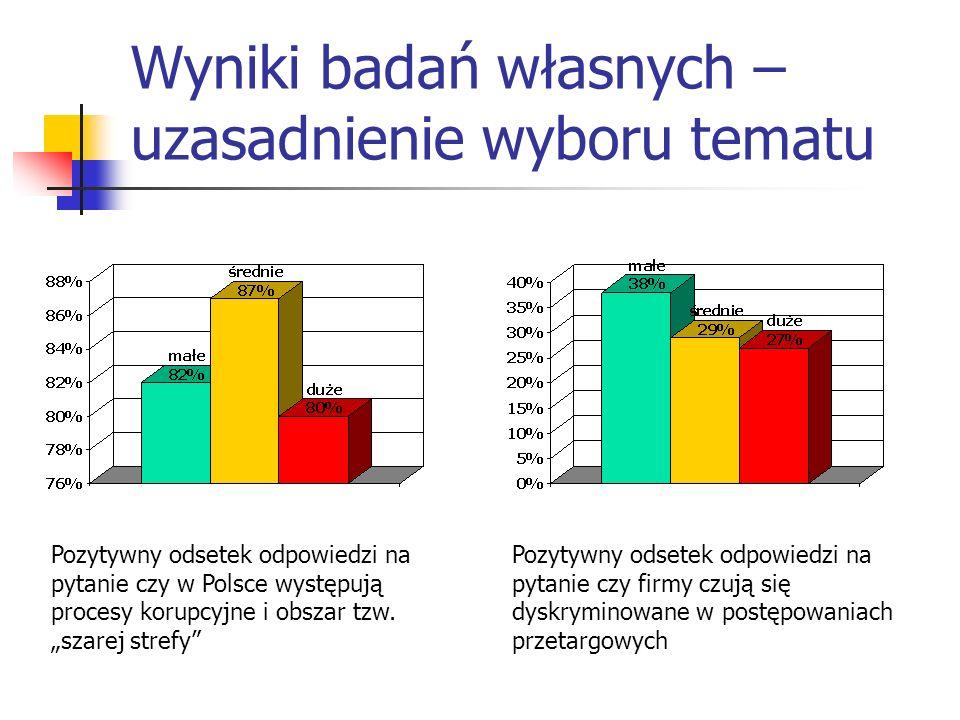 Wyniki badań własnych – uzasadnienie wyboru tematu Pozytywny odsetek odpowiedzi na pytanie czy w Polsce występują procesy korupcyjne i obszar tzw. sza