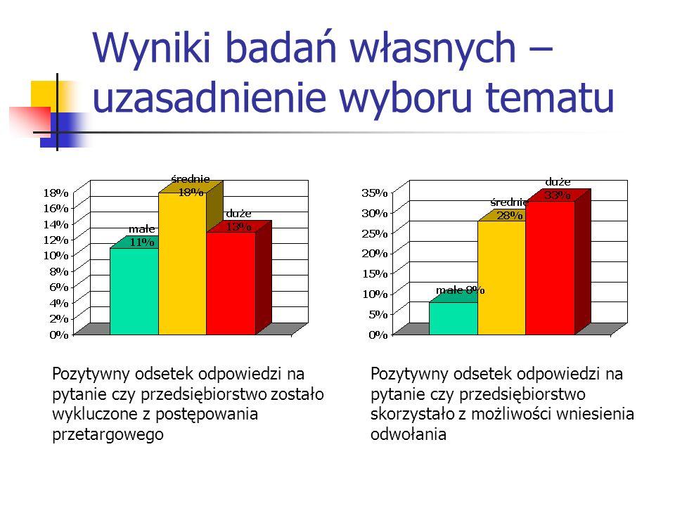 Wyniki badań własnych – uzasadnienie wyboru tematu Pozytywny odsetek odpowiedzi na pytanie czy przedsiębiorstwo zostało wykluczone z postępowania prze