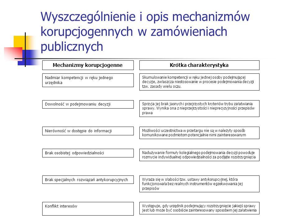 Wyszczególnienie i opis mechanizmów korupcjogennych w zamówieniach publicznych Mechanizmy korupcjogenneKrótka charakterystyka Nadmiar kompetencji w rę