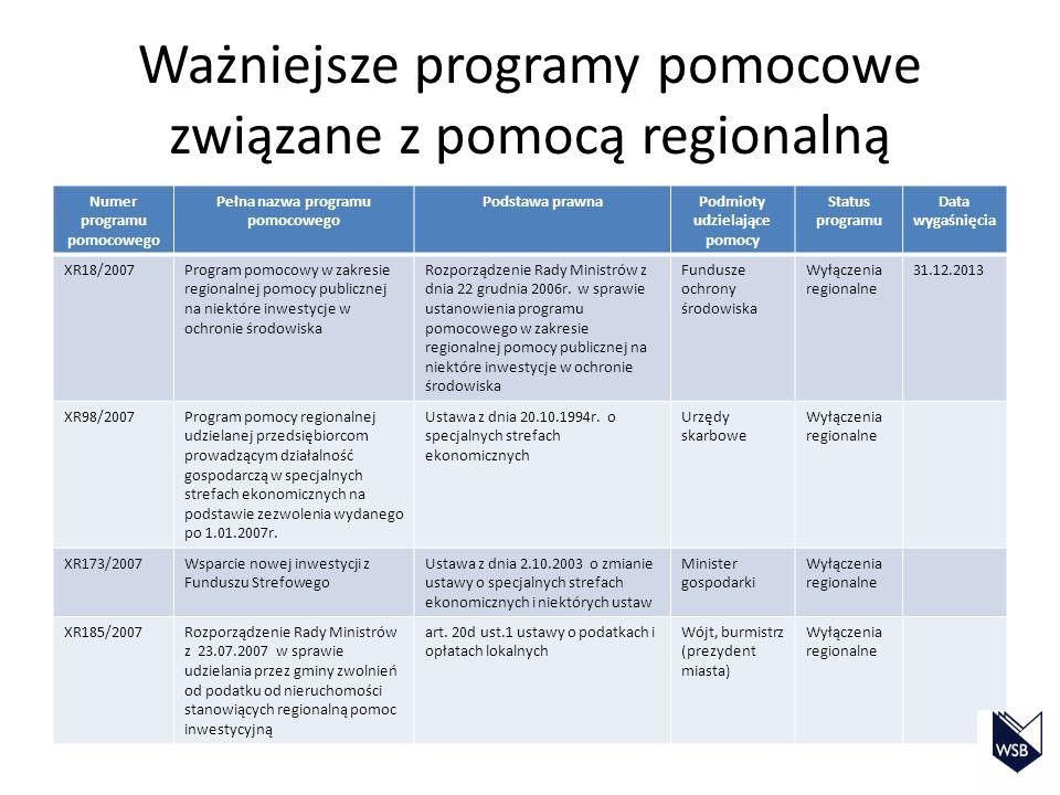 Ważniejsze programy pomocowe związane z pomocą regionalną Numer programu pomocowego Pełna nazwa programu pomocowego Podstawa prawnaPodmioty udzielając