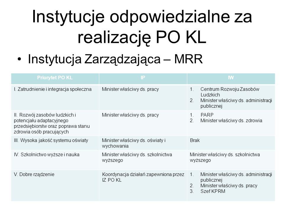 Instytucje odpowiedzialne za realizację PO KL Instytucja Zarządzająca – MRR Priorytet PO KLIPIW I. Zatrudnienie i integracja społecznaMinister właściw