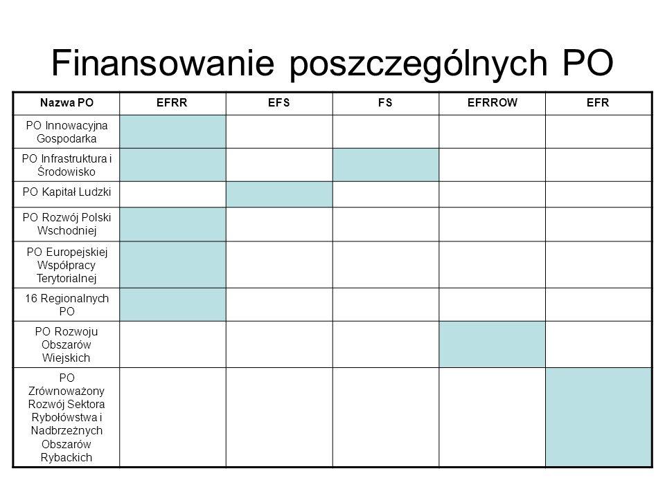 Finansowanie poszczególnych PO Nazwa POEFRREFSFSEFRROWEFR PO Innowacyjna Gospodarka PO Infrastruktura i Środowisko PO Kapitał Ludzki PO Rozwój Polski