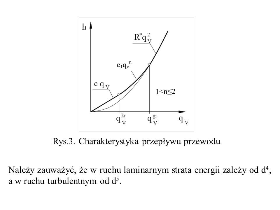 Rys.3. Charakterystyka przepływu przewodu Należy zauważyć, że w ruchu laminarnym strata energii zależy od d 4, a w ruchu turbulentnym od d 5.