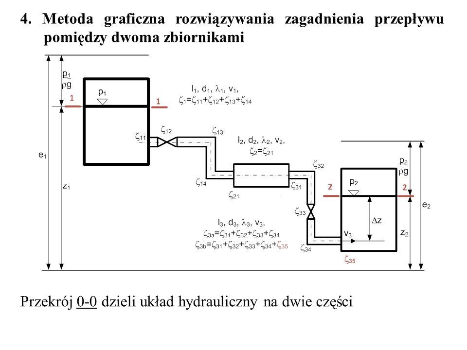 4. Metoda graficzna rozwiązywania zagadnienia przepływu pomiędzy dwoma zbiornikami Przekrój 0-0 dzieli układ hydrauliczny na dwie części