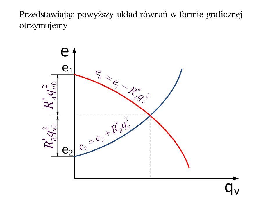 Przedstawiając powyższy układ równań w formie graficznej otrzymujemy
