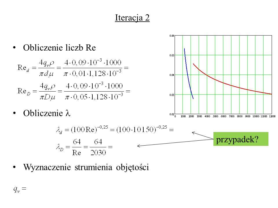 Obliczenie liczb Re Obliczenie przypadek? Wyznaczenie strumienia objętości Iteracja 2