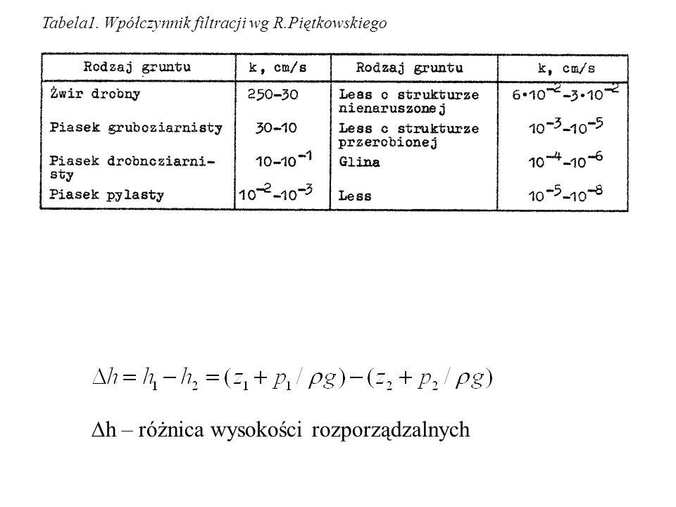 h – różnica wysokości rozporządzalnych Tabela1. Wpółczynnik filtracji wg R.Piętkowskiego