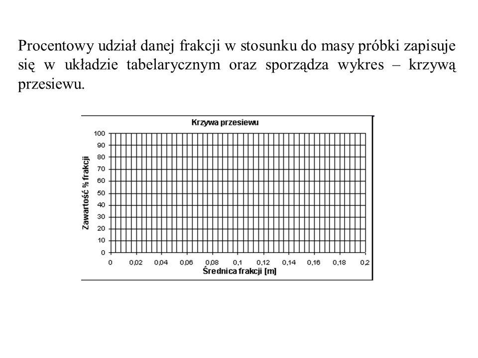 (18) Przekształcając równanie (18) otrzymamy: (19) Jeśli nie ma możliwości doświadczalnego określenia zasięgu depresji stosuje się wzór Sichardta (20)