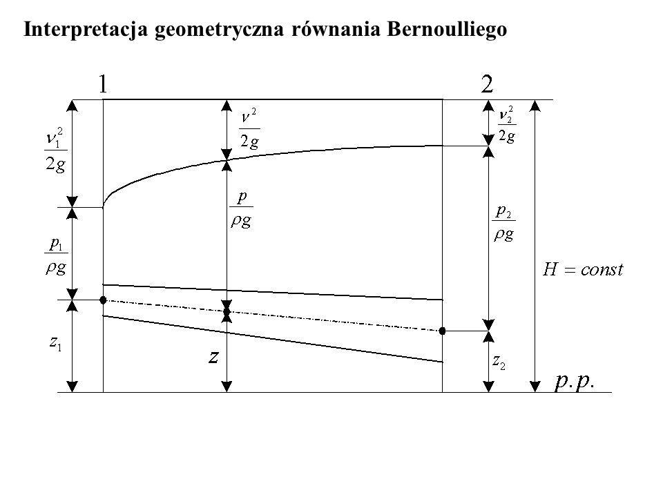 Interpretacja geometryczna równania Bernoulliego