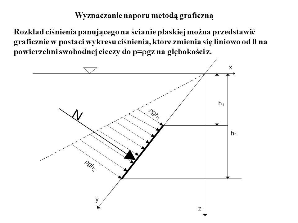 Wyznaczanie naporu metodą graficzną Rozkład ciśnienia panującego na ścianie płaskiej można przedstawić graficznie w postaci wykresu ciśnienia, które z