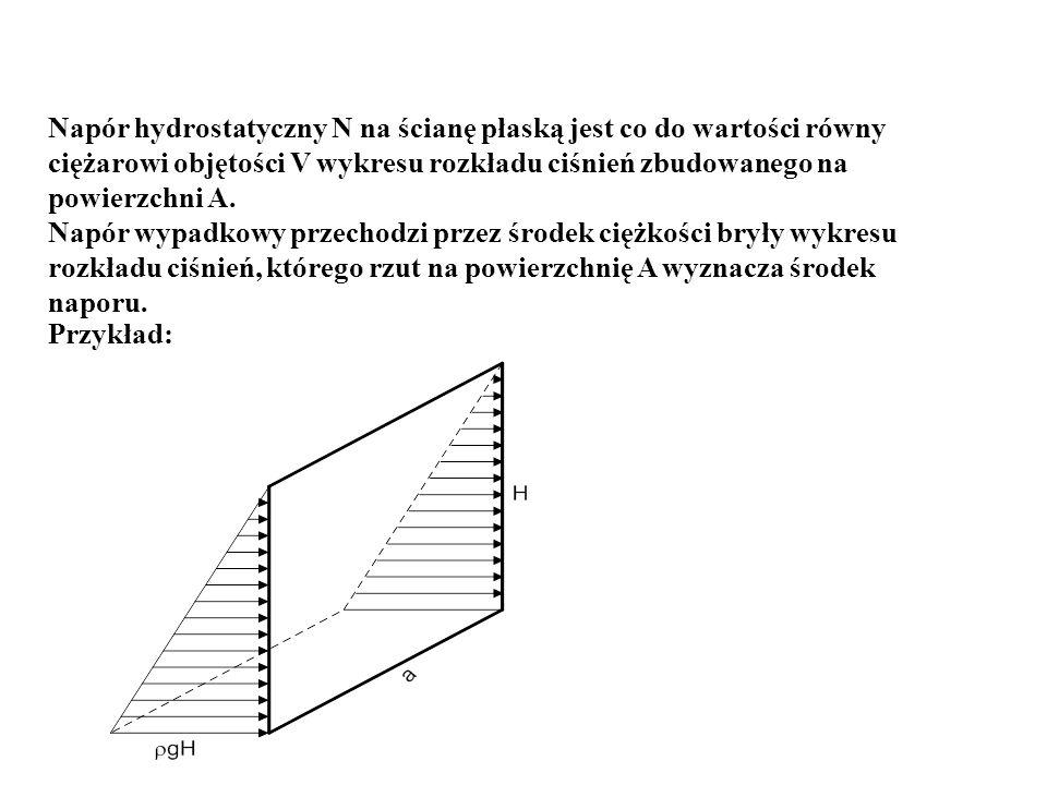 Napór hydrostatyczny N na ścianę płaską jest co do wartości równy ciężarowi objętości V wykresu rozkładu ciśnień zbudowanego na powierzchni A. Napór w