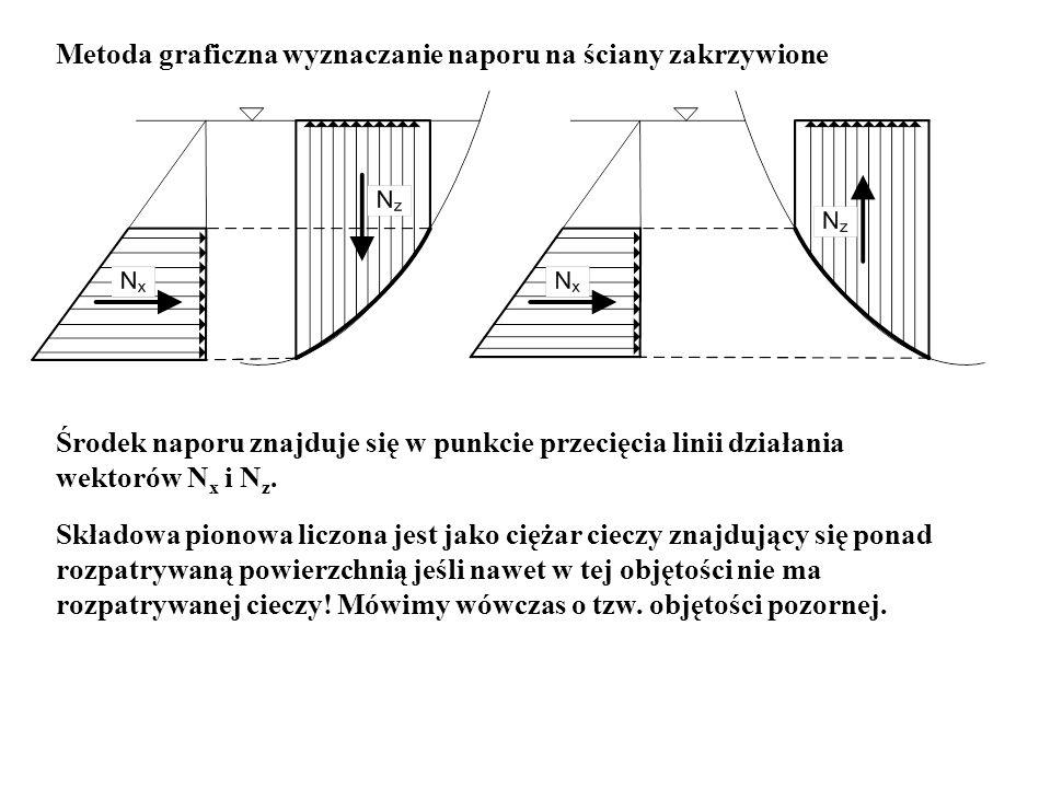 Metoda graficzna wyznaczanie naporu na ściany zakrzywione Środek naporu znajduje się w punkcie przecięcia linii działania wektorów N x i N z. Składowa
