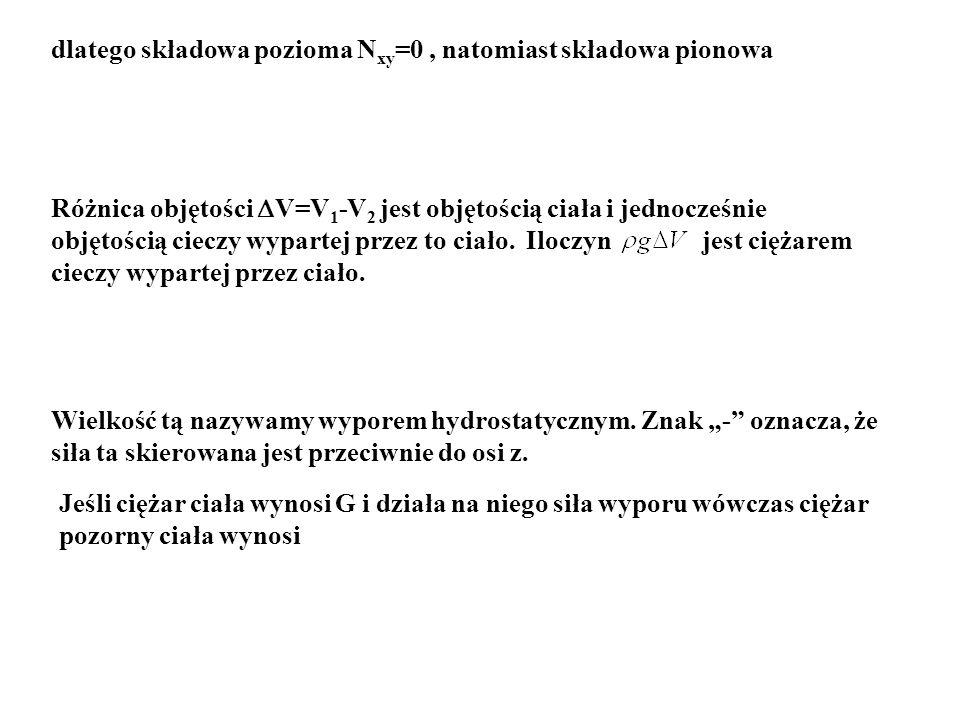 dlatego składowa pozioma N xy =0, natomiast składowa pionowa Różnica objętości V=V 1 -V 2 jest objętością ciała i jednocześnie objętością cieczy wypar