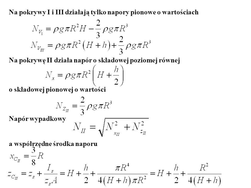 Na pokrywy I i III działają tylko napory pionowe o wartościach Na pokrywę II działa napór o składowej poziomej równej o składowej pionowej o wartości