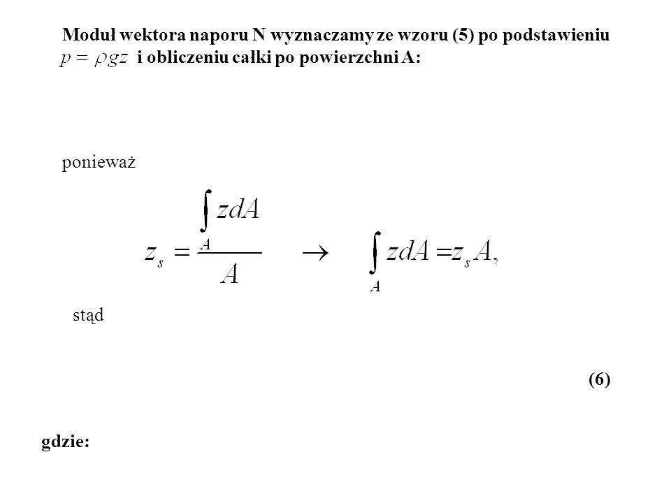 Moduł wektora naporu N wyznaczamy ze wzoru (5) po podstawieniu i obliczeniu całki po powierzchni A: gdzie: (6) ponieważ stąd