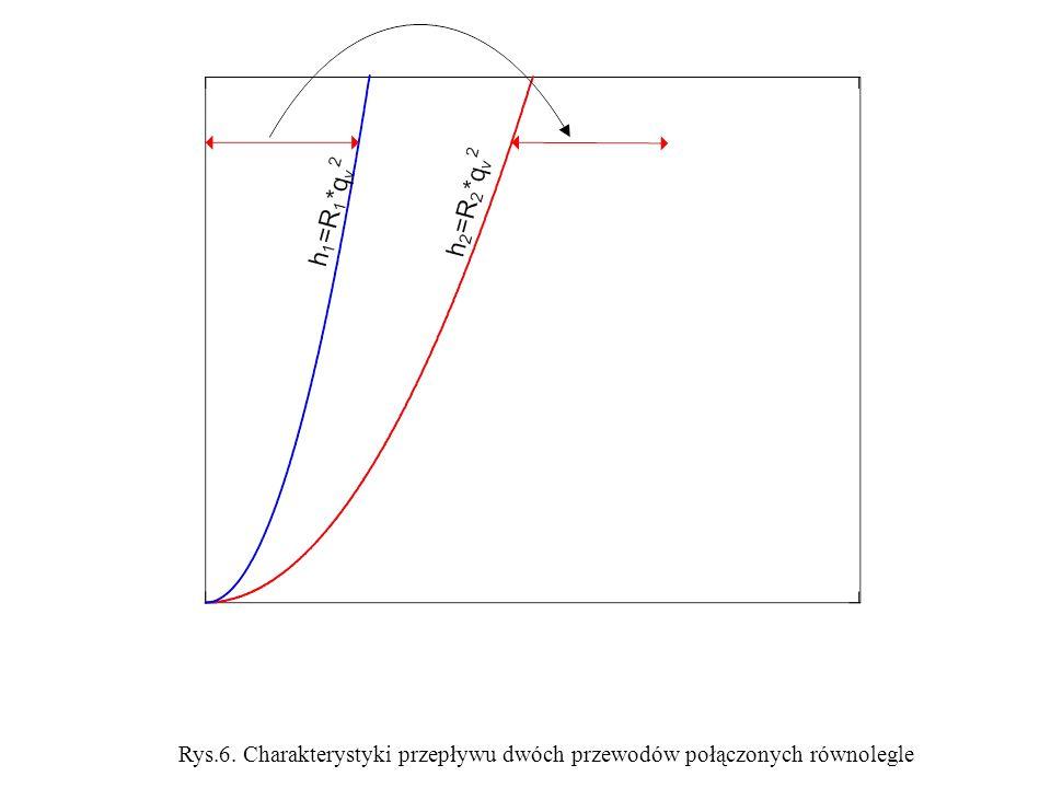 Rys.6. Charakterystyki przepływu dwóch przewodów połączonych równolegle