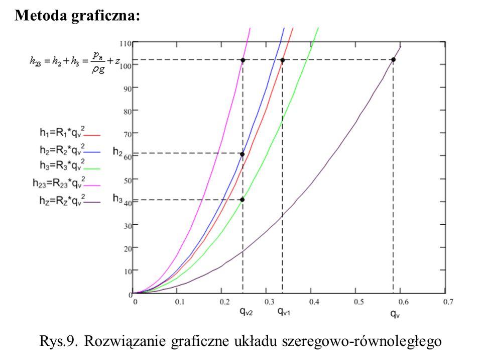 Metoda graficzna: Rys.9. Rozwiązanie graficzne układu szeregowo-równoległego