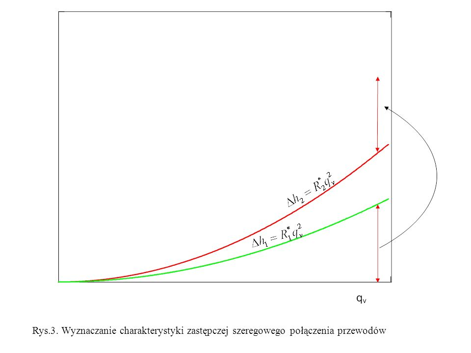 Rys.3. Wyznaczanie charakterystyki zastępczej szeregowego połączenia przewodów