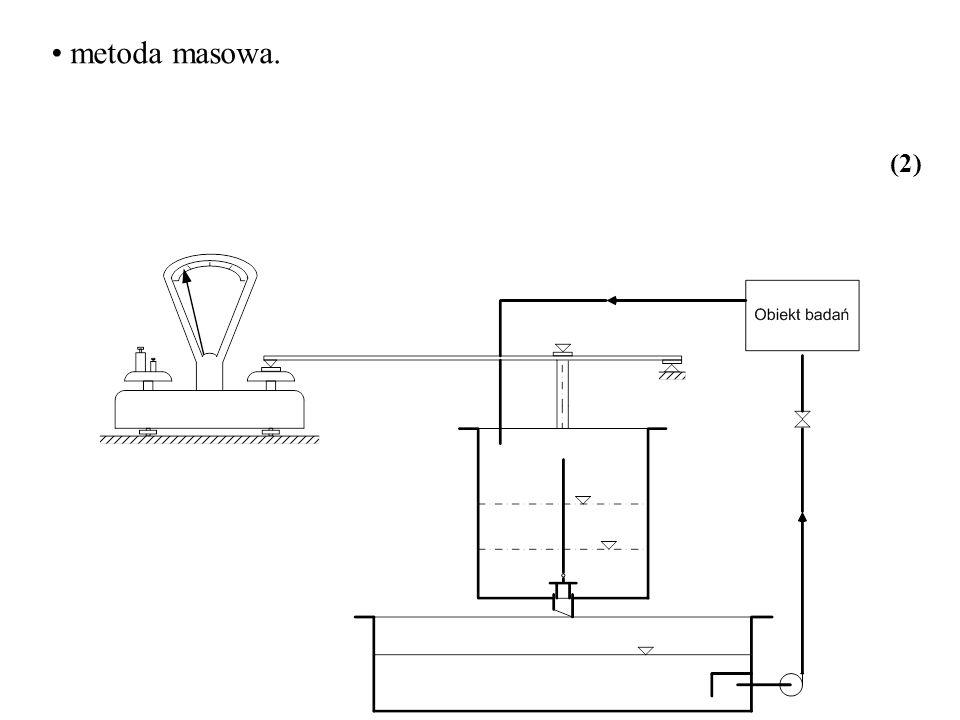 Pomiar ciśnienia całkowitego Pomiar prędkości miejscowej - rurka Pitota (24)