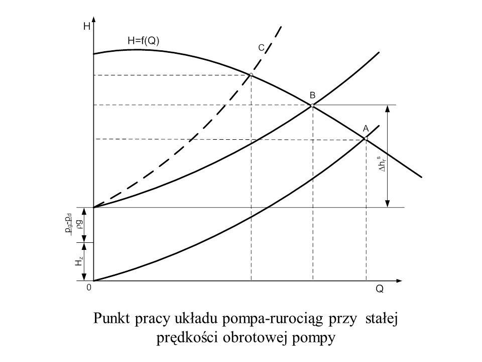 Punkt pracy układu pompa-rurociąg przy stałej prędkości obrotowej pompy