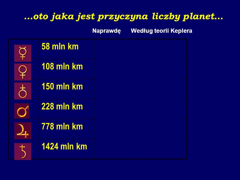 Johannes Kepler: Mysterium Cosmographicum, 1596: Ziemia jest miarą wszystkiego. Opisz na niej dwunastościan, koło go obejmujące będzie Marsem. Opisz n