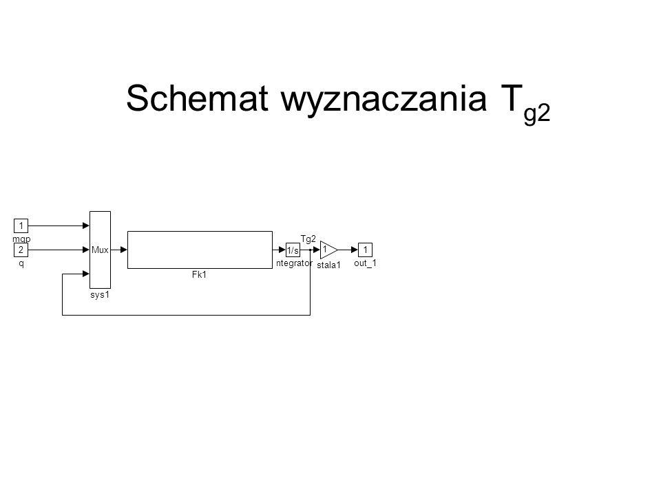 1 mgp 2 q Tg2 1 out_1 1 stala1 1/s Integrator Fk1 Mux sys1 Schemat wyznaczania T g2