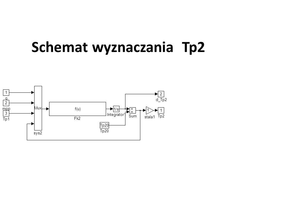 Tp20 1 Tp2 2 d_Tp2 1 stala1 + + Sum Mux sys2 3 Tp1 2 mpp 1 q 1/s Integrator1 f(u) Fk2 Schemat wyznaczania Tp2