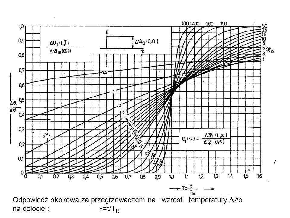 Odpowiedź skokowa za przegrzewaczem na wzrost temperatury o na dolocie ; =t/T R