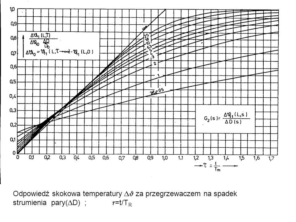 Odpowiedź skokowa temperatury za przegrzewaczem na spadek strumienia pary( D) ; =t/T R