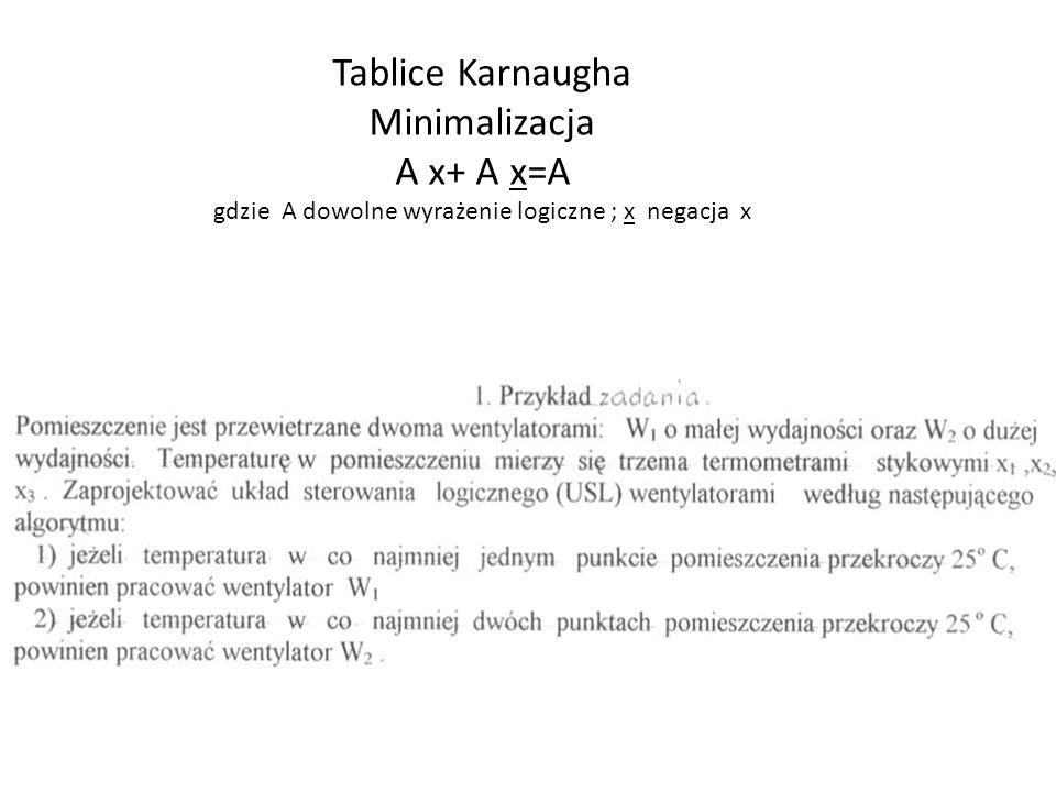 Tablice Karnaugha Minimalizacja A x+ A x=A gdzie A dowolne wyrażenie logiczne ; x negacja x