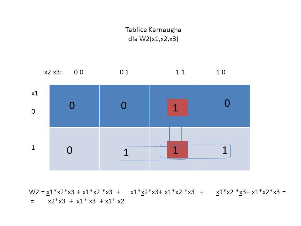 x2 x3: 0 0 0 1 1 1 1 0 0 x1 0 1 0 0 Tablice Karnaugha dla W2(x1,x2,x3) 0 1 1 1 1 W2 = x1*x2*x3 + x1*x2 *x3 + x1*x2*x3+ x1*x2 *x3 + x1*x2 *x3+ x1*x2*x3