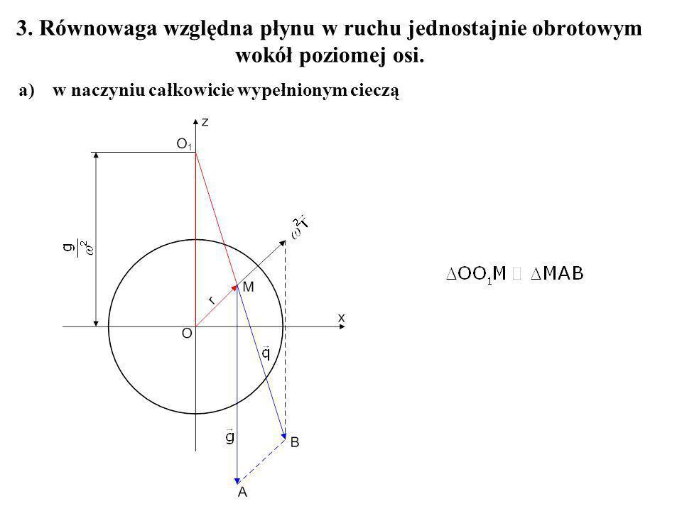 3. Równowaga względna płynu w ruchu jednostajnie obrotowym wokół poziomej osi. a)w naczyniu całkowicie wypełnionym cieczą