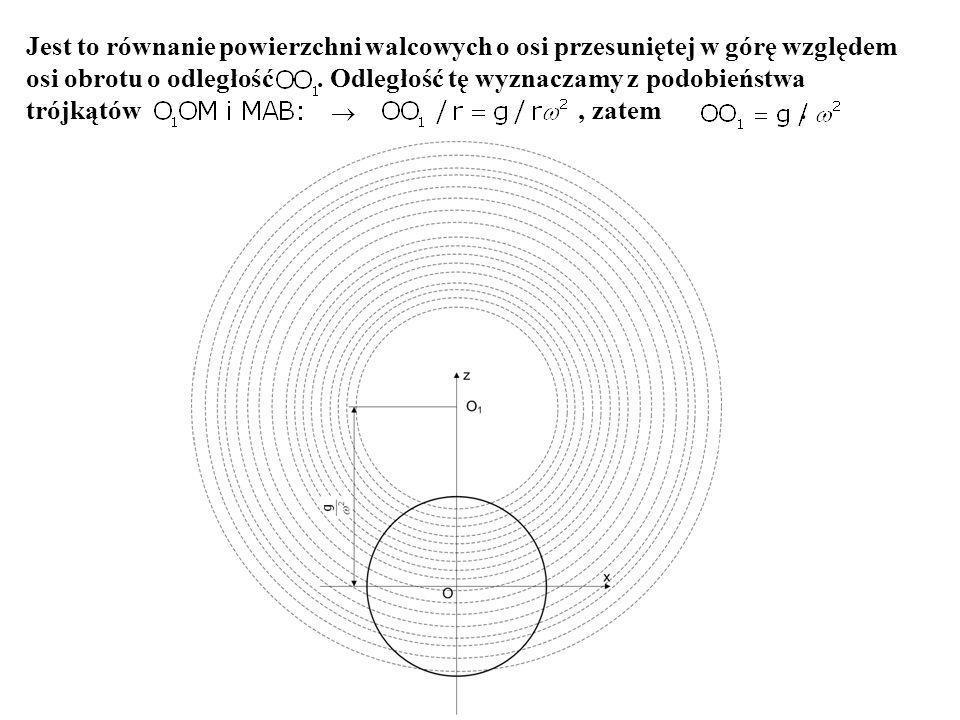 Jest to równanie powierzchni walcowych o osi przesuniętej w górę względem osi obrotu o odległość. Odległość tę wyznaczamy z podobieństwa trójkątów, za