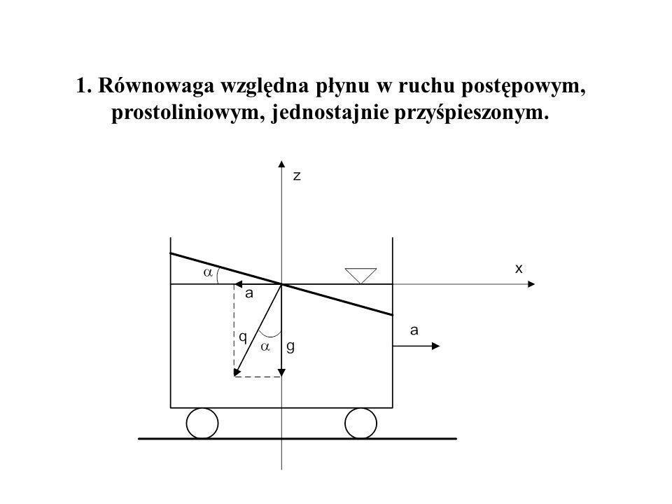 (1) Składowa jednostkowe siły masowej wynoszą: (2) Po podstawieniu (1) do (2) otrzymamy: (3) a po scałkowaniu (4) Wyznaczamy powierzchnię jednakowego ciśnienia.