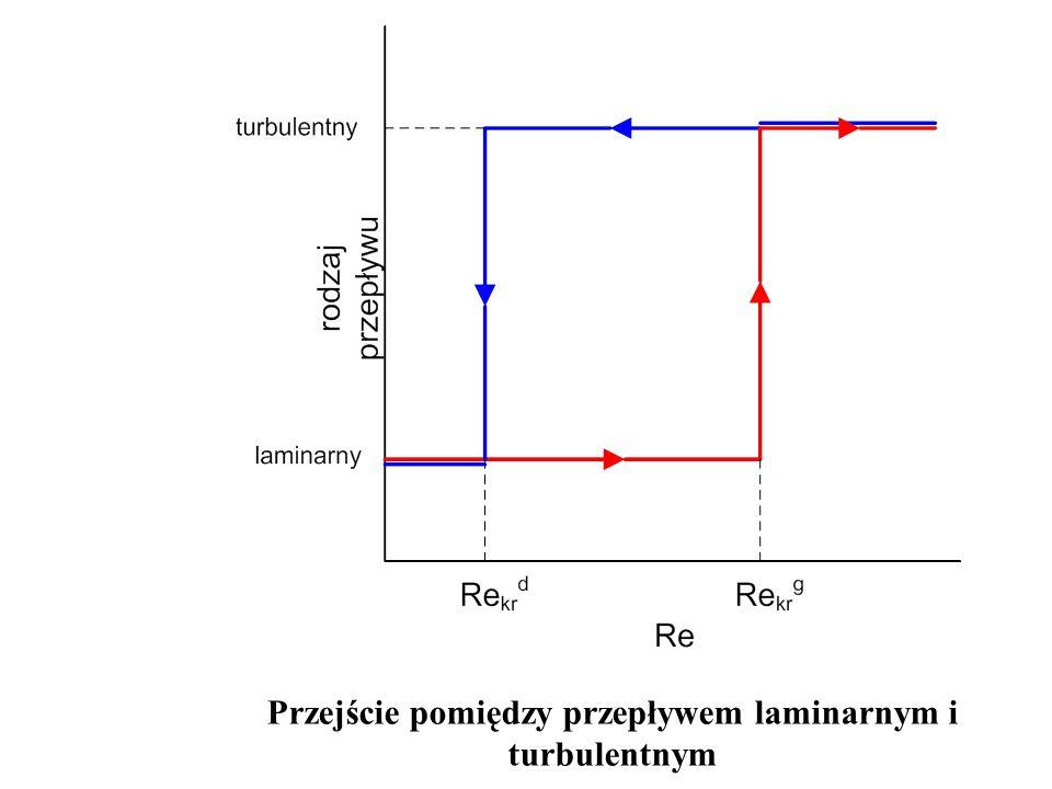 Przejście pomiędzy przepływem laminarnym i turbulentnym