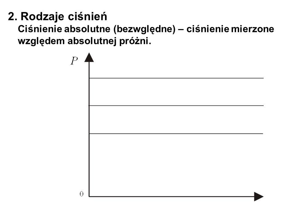 2. Rodzaje ciśnień Ciśnienie absolutne (bezwględne) – ciśnienie mierzone względem absolutnej próżni.