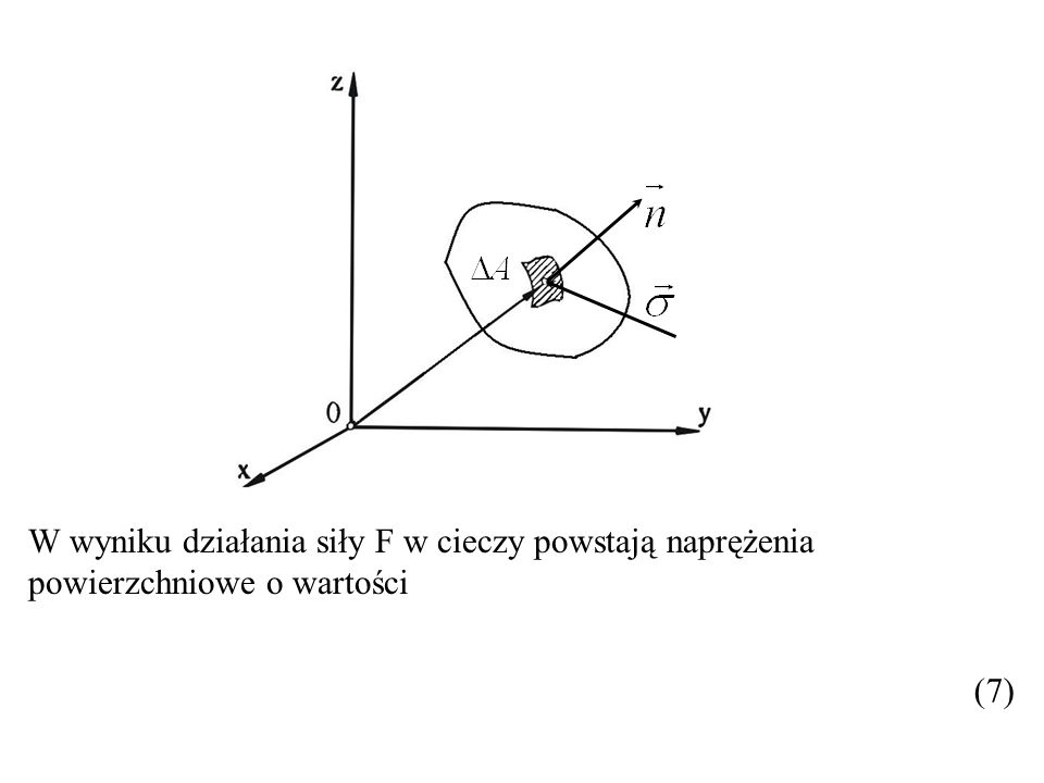 W wyniku działania siły F w cieczy powstają naprężenia powierzchniowe o wartości (7)