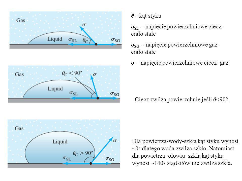 - kąt styku SL – napięcie powierzchniowe ciecz- ciało stałe SG – napięcie powierzchniowe gaz- ciało stałe – napięcie powierzchniowe ciecz -gaz Ciecz zwilża powierzchnię jeśli <90.